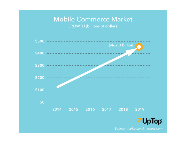 mobile commerce market - MOBILE USER EXPERIENCE DESIGN MUST BE PART OF YOUR ECOMMERCE STRATEGY