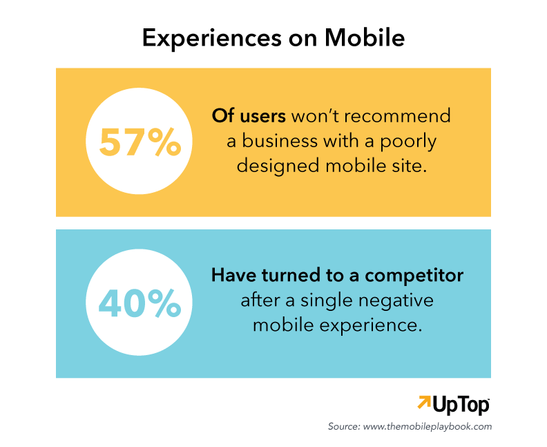 mobile user experience and ecommerce strategy