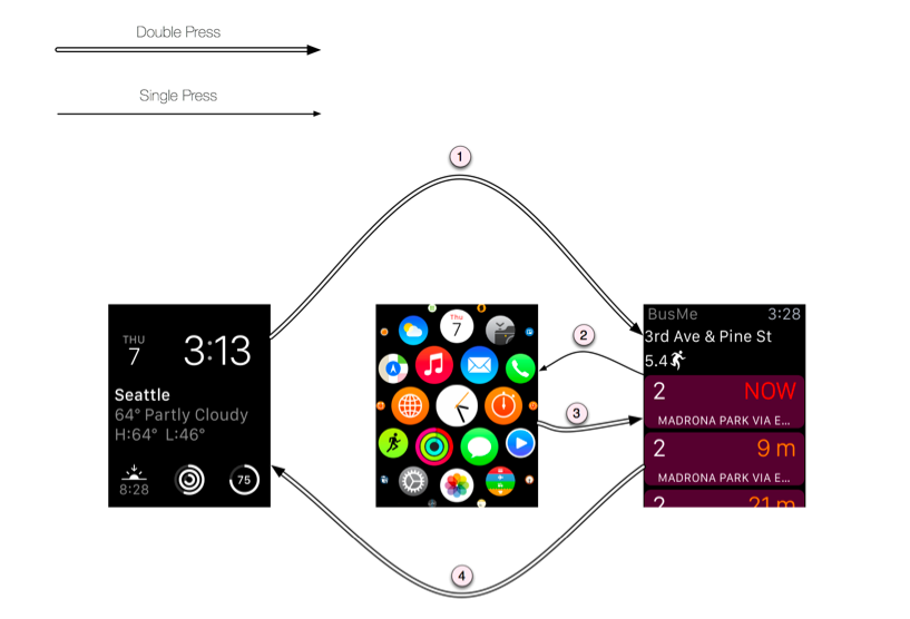 apple watch user interface - double press the digital crown