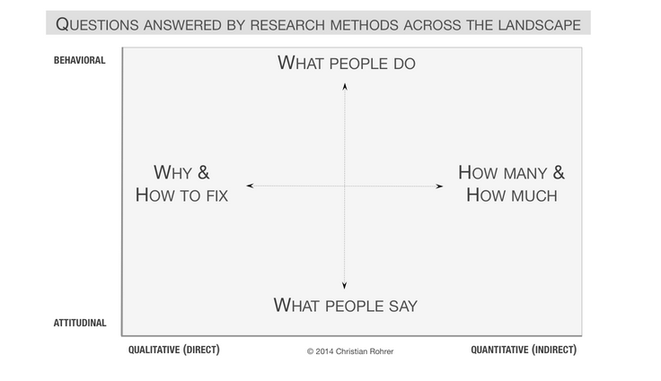 User Research: Four Time Saving Tips